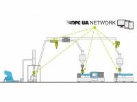 Intelligente Maschinen- und Anlagenkommunikation